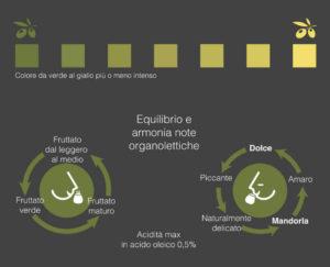 caratteristiche-olio-extravergine-di-oliva-garda-dop